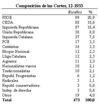composicion_cortes3 1933