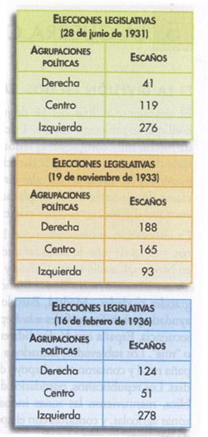 Elecciones 1931 1933 1936