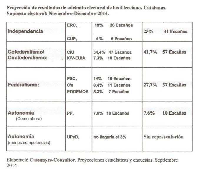 Proyección Catalanes 2014