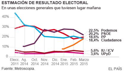 metroscopia marzo 2015