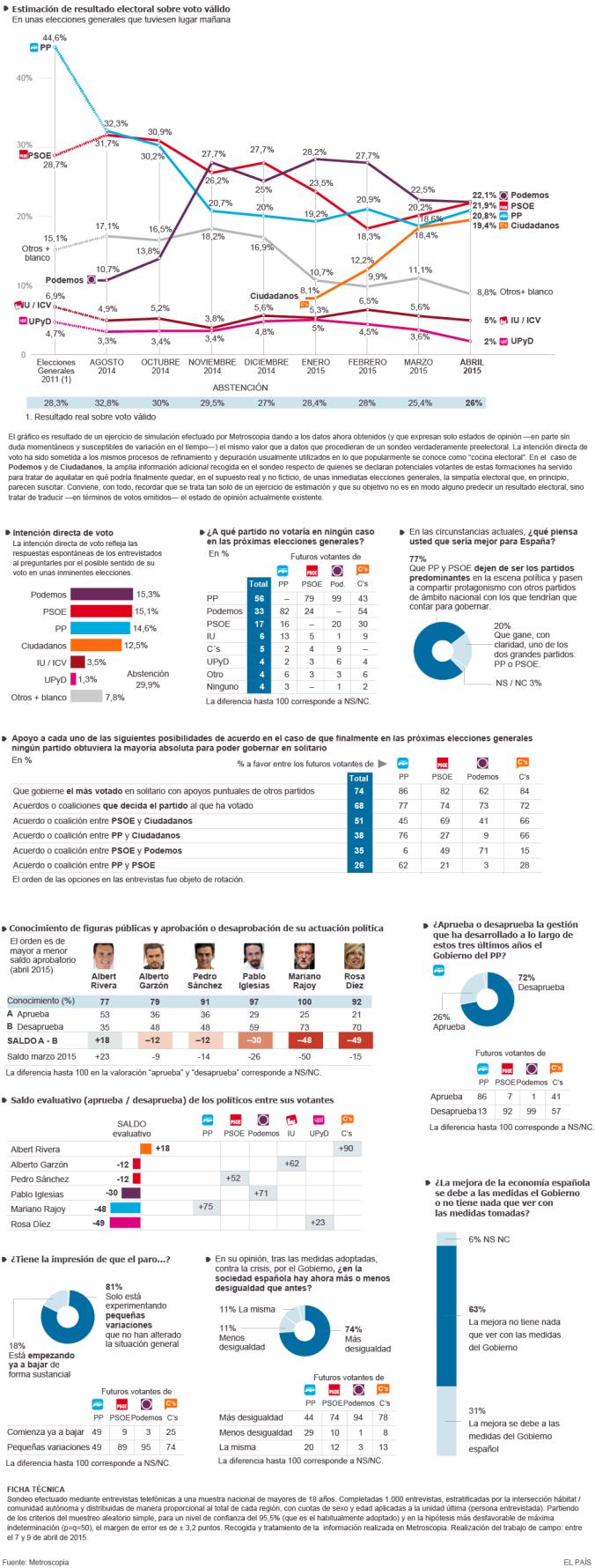 Encuesta abril 2015