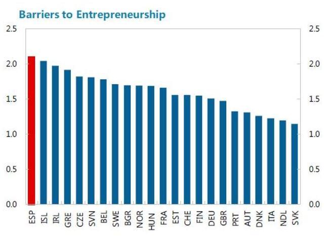 grafico-sobre-barreras-al-emprendimiento-elaborado-por-el-fmi-escala-de-0-al-6-de-menos-a-mas-restrictivo