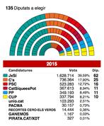 Resultats-definitius-eleccions-del_ARAIMA20151014_0171_59