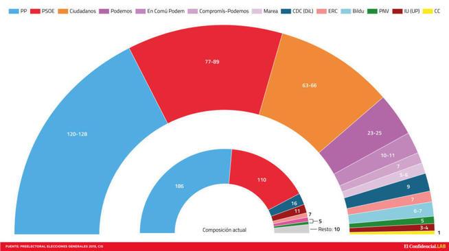 comparacion-del-actual-congreso-de-los-diputados-y-de-como-quedaria-tras-el-ultimo-barometro-del-cis-j-escudero