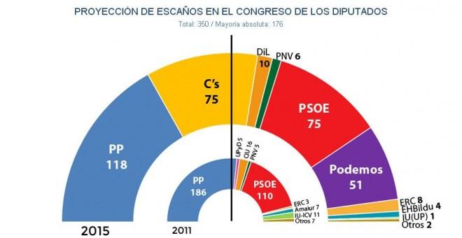 Publicado por Diario El Público, 7/12/2015